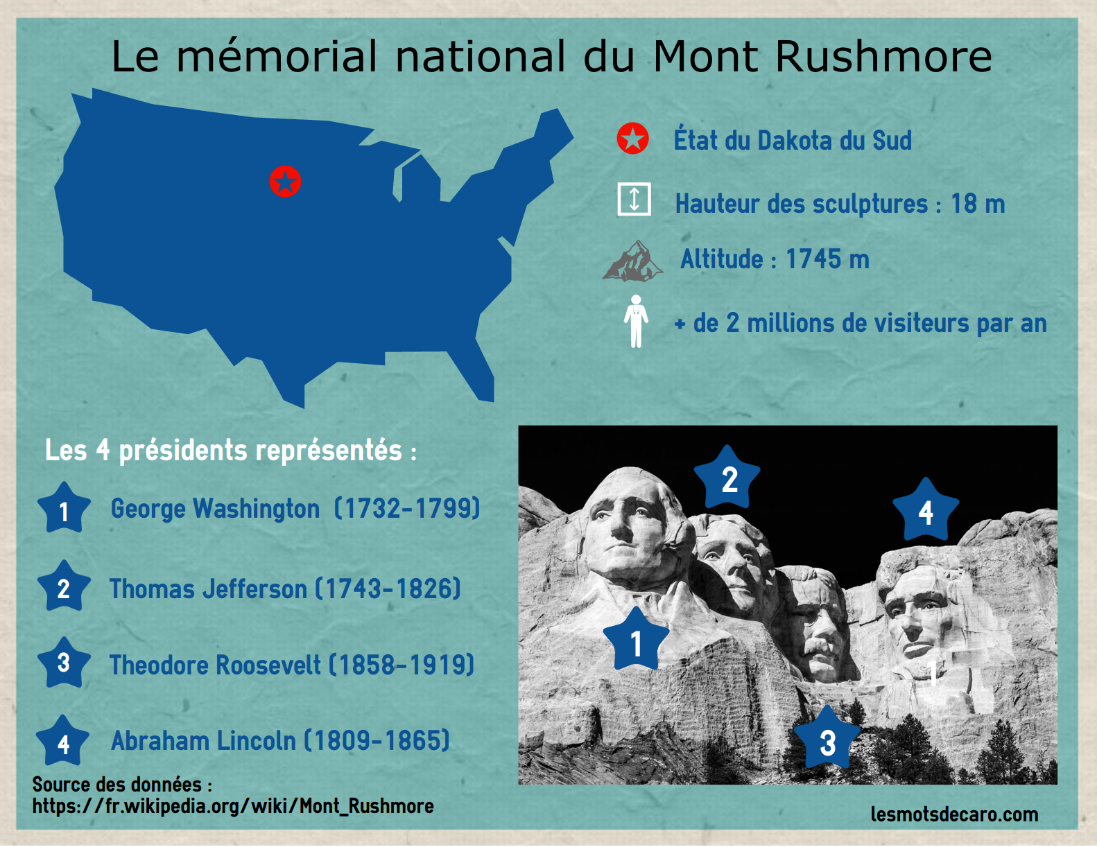 infographie Mont Rushmore